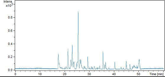 蛋白质组学质谱分析