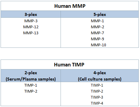 Luminex-人类MMP TIMP.png