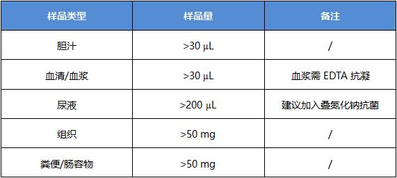 样品要求-胆汁酸全谱分析.png