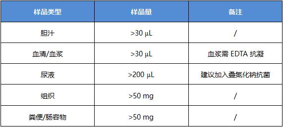 样品要求-肠道菌群.png