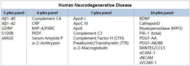 Luminex-人类 Neuro1.png