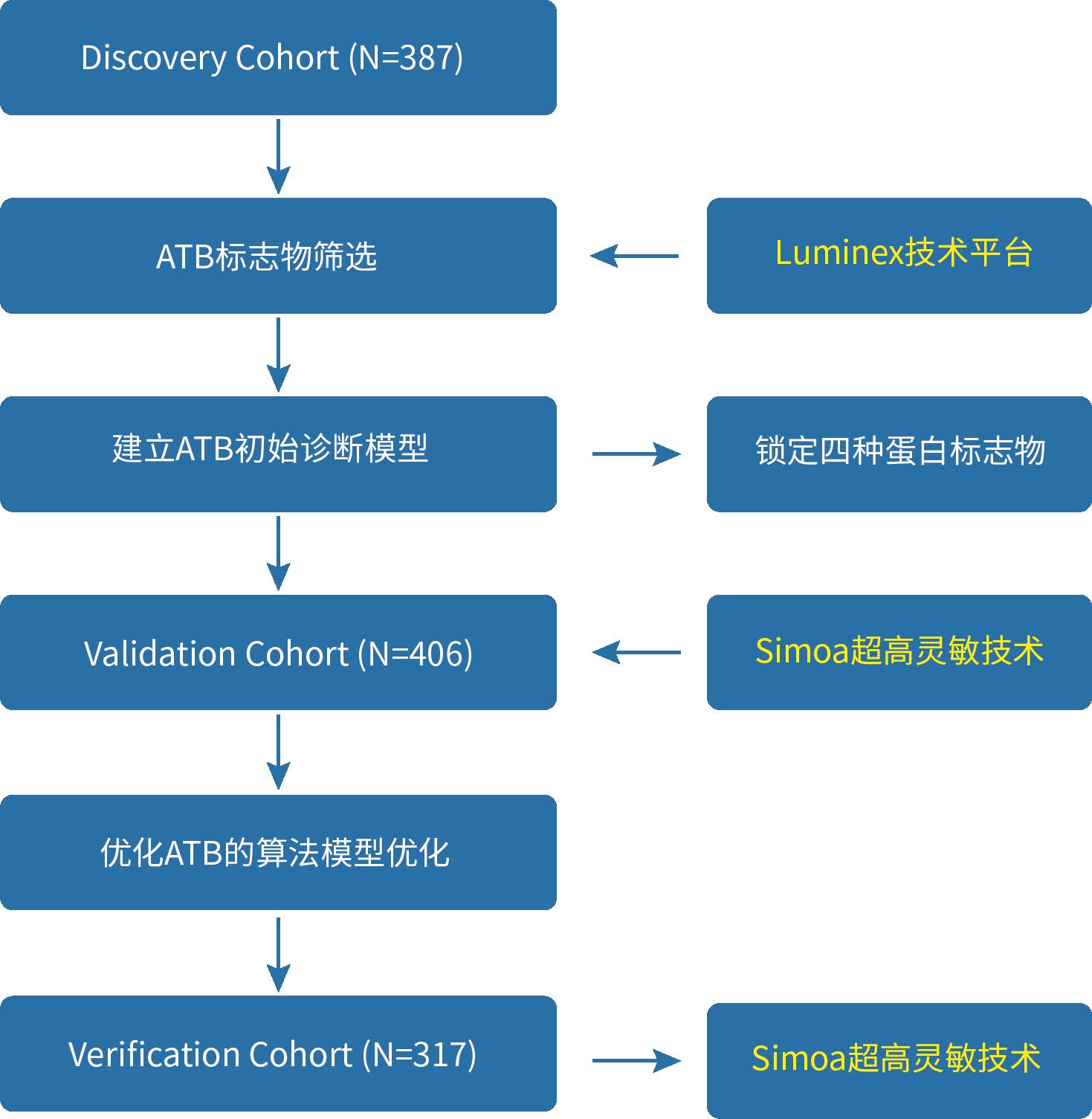 郭琦-流程图1.png