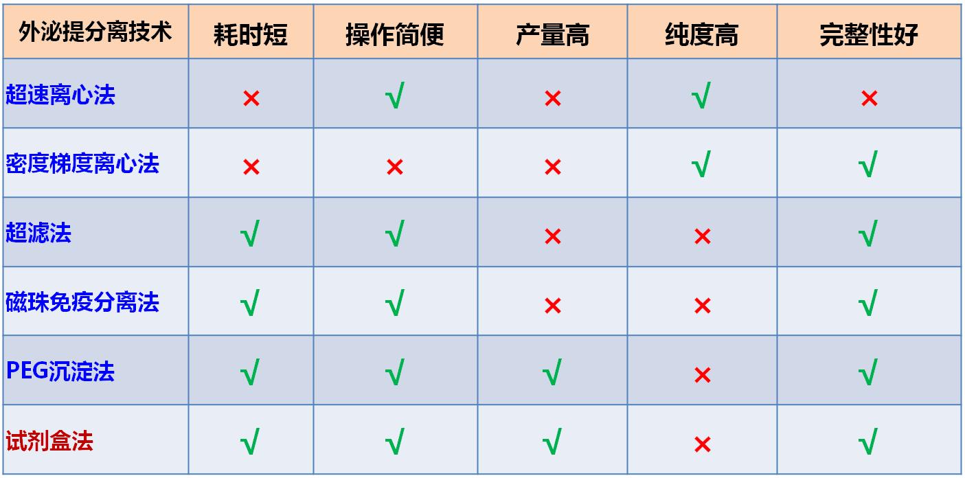 提取方法比较.png