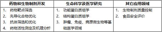 SPR应用领域.png