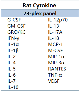 Luminex-大鼠-23因子.png